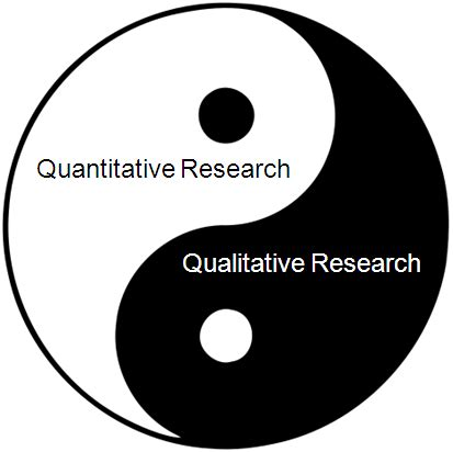 Qualitative research methodology sample thesis proposal